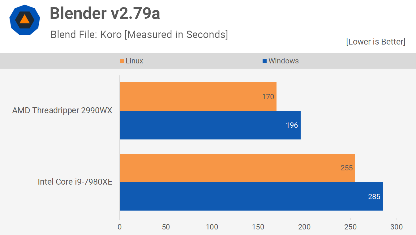 Blender 5 - Linux vs. Windows Benchmark: Threadripper 2990WX vs. Core i9-7980XE Tested