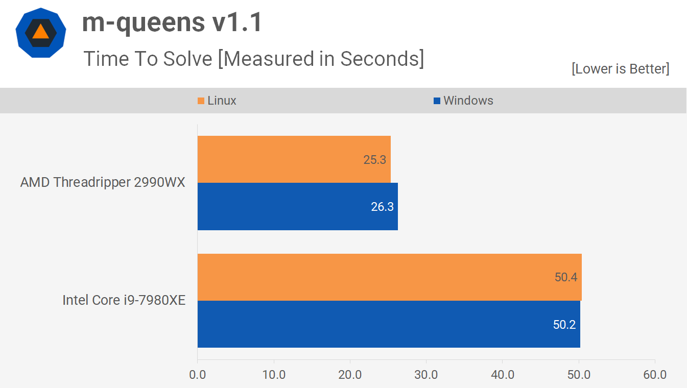 Linux vs  Windows Benchmark: Threadripper 2990WX vs  Core i9-7980XE