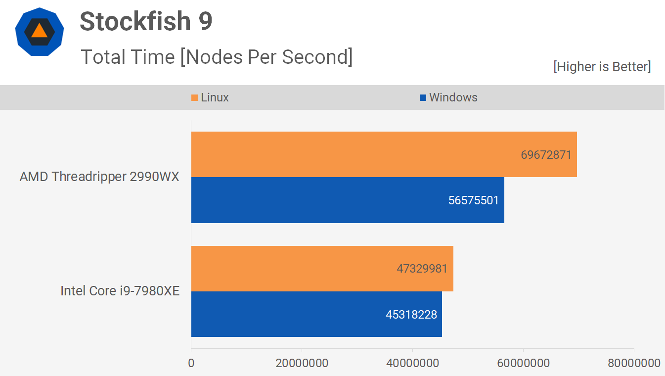 Linux vs  Windows Benchmark: Threadripper 2990WX vs  Core i9