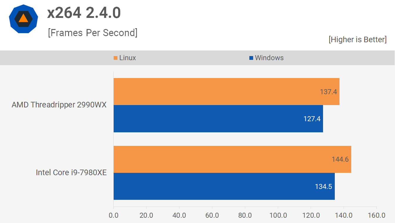 x264 - Linux vs. Windows Benchmark: Threadripper 2990WX vs. Core i9-7980XE Tested