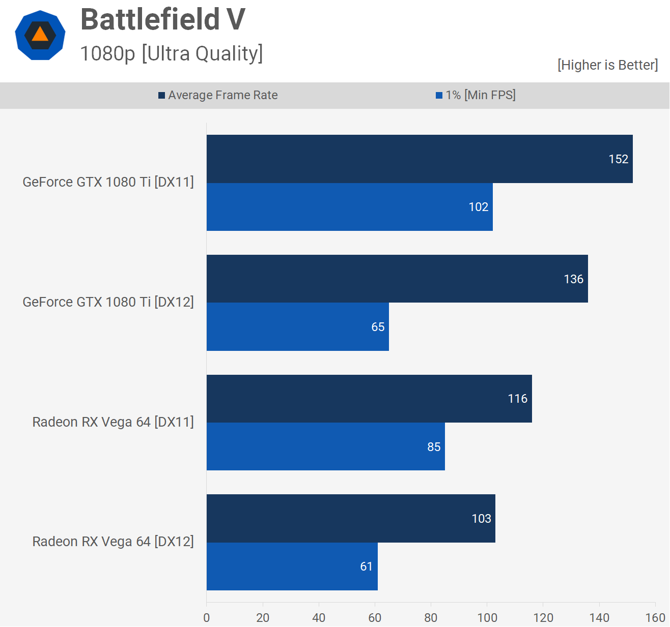 Battlefield V Open Beta Benchmarked - TechSpot