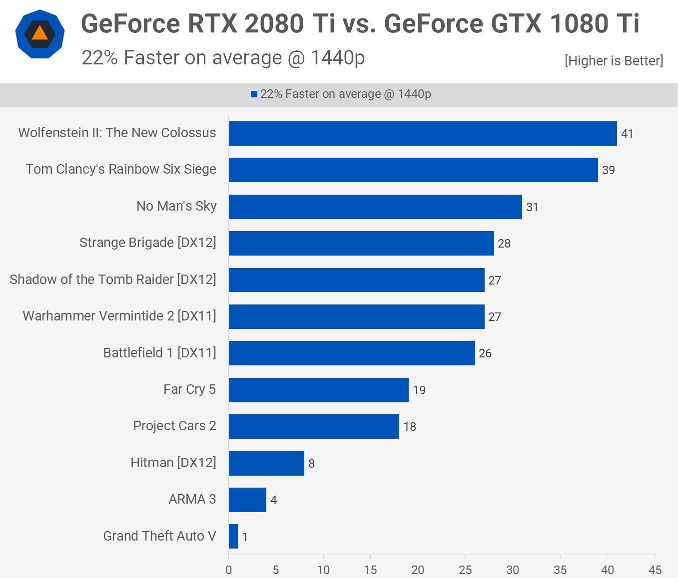 1080ti vs 2080 ti price
