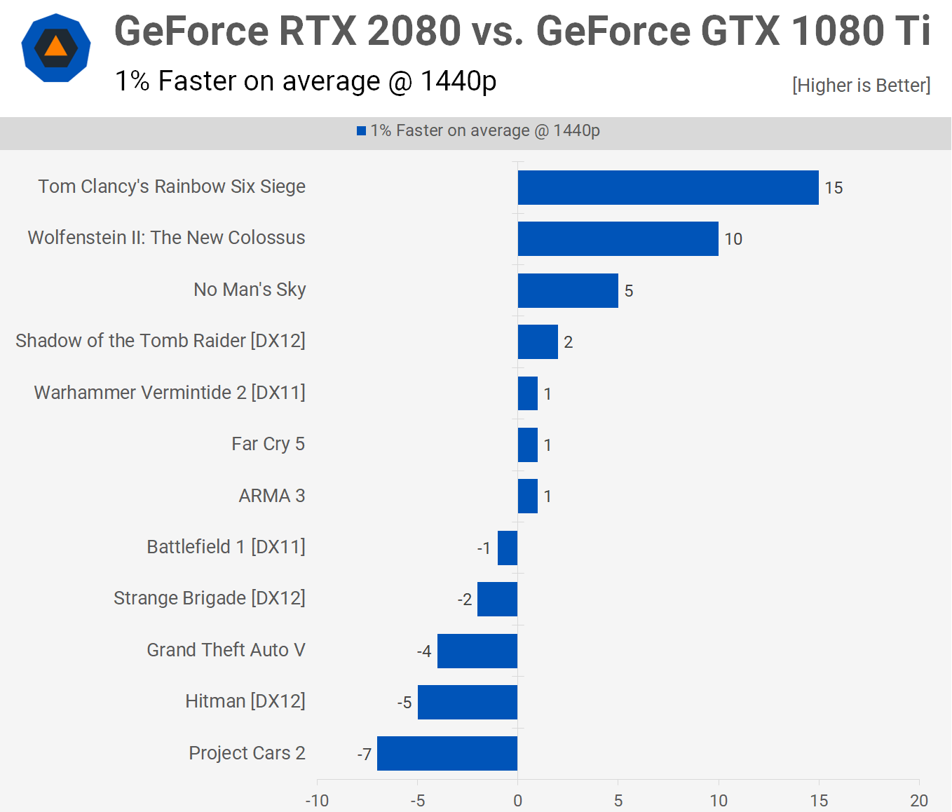 Nvidia GeForce RTX 2080 & 2080 Ti Review > Performance