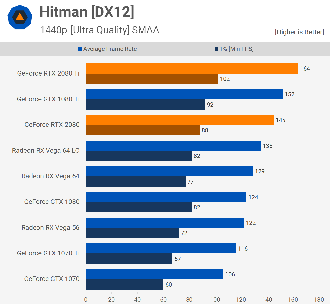 Nvidia Geforce Rtx 2080 2080 Ti Review Benchmarks Hitman No