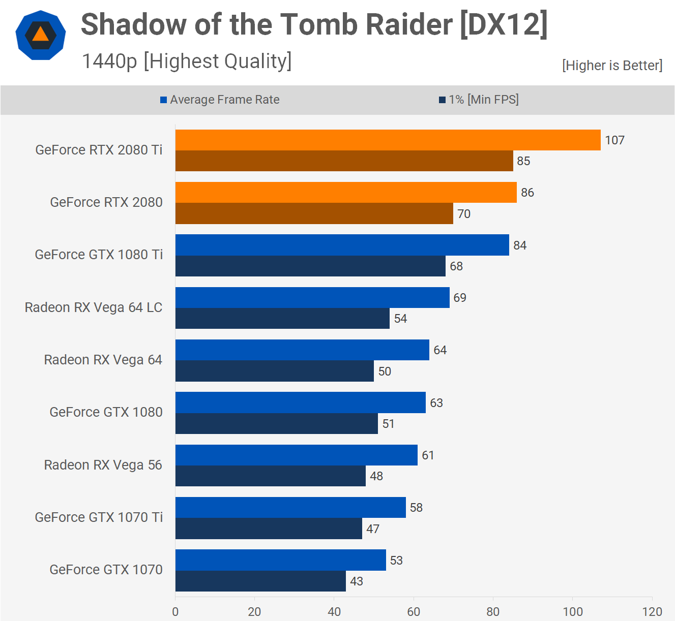Nvidia GeForce RTX 2080 & 2080 Ti Review > Benchmarks: Tomb Raider