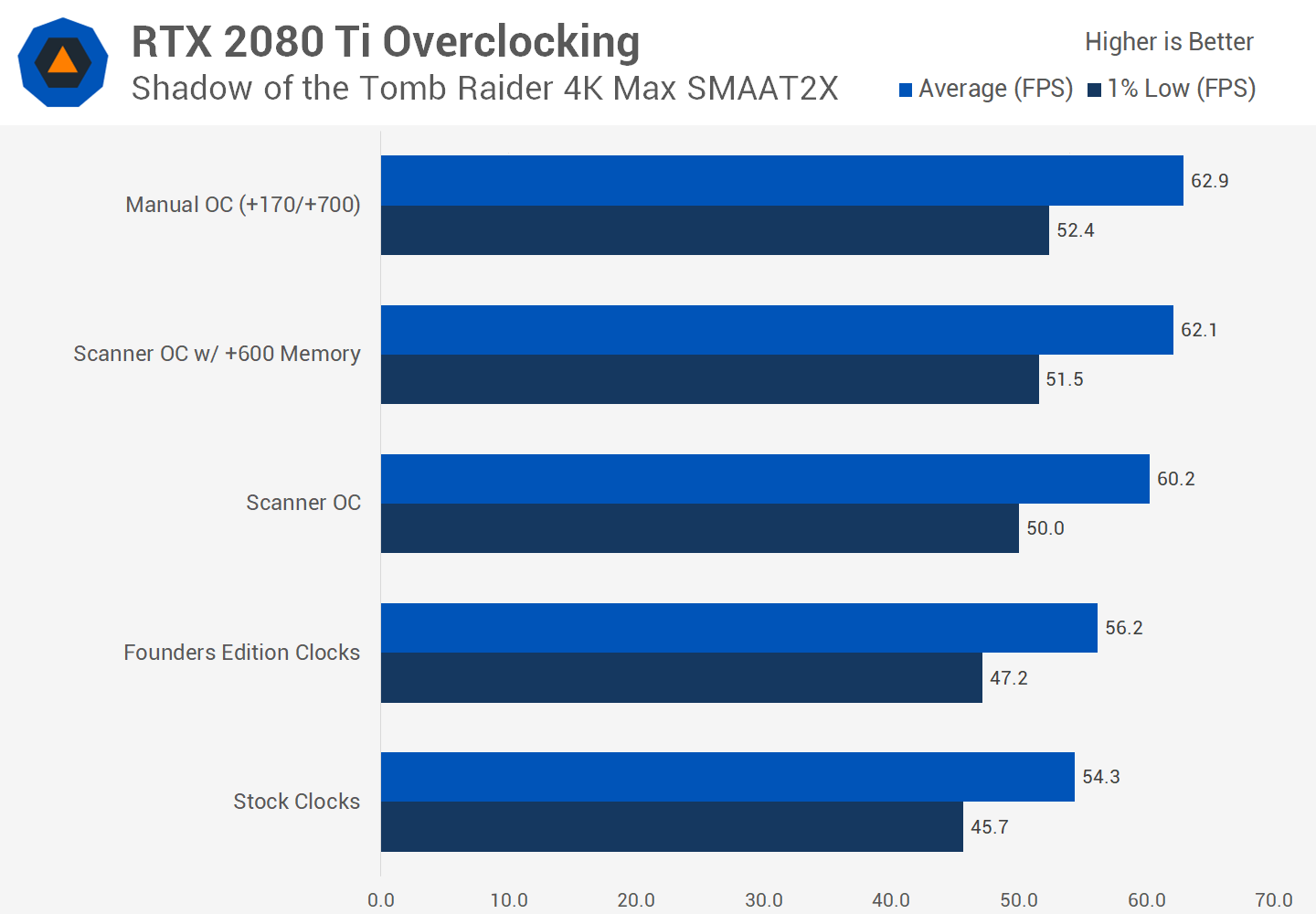 Nvidia GeForce RTX 2080 and RTX 2080 Ti Overclocking Guide
