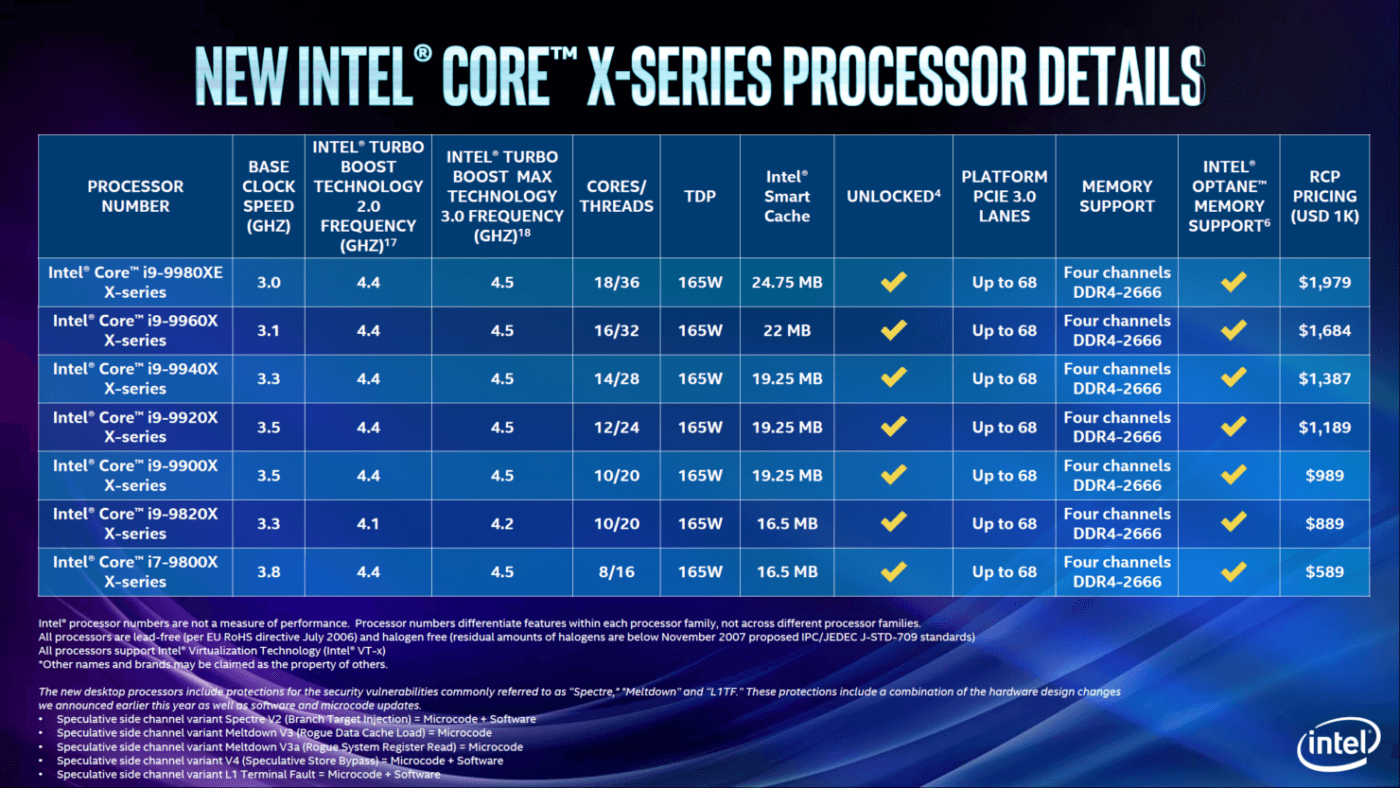 Our take on Intel's newly announced Skylake-X Refresh and Xeon W