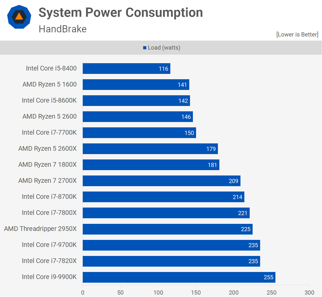 Intel Core i9-9900K and Core i7-9700K Review > Power