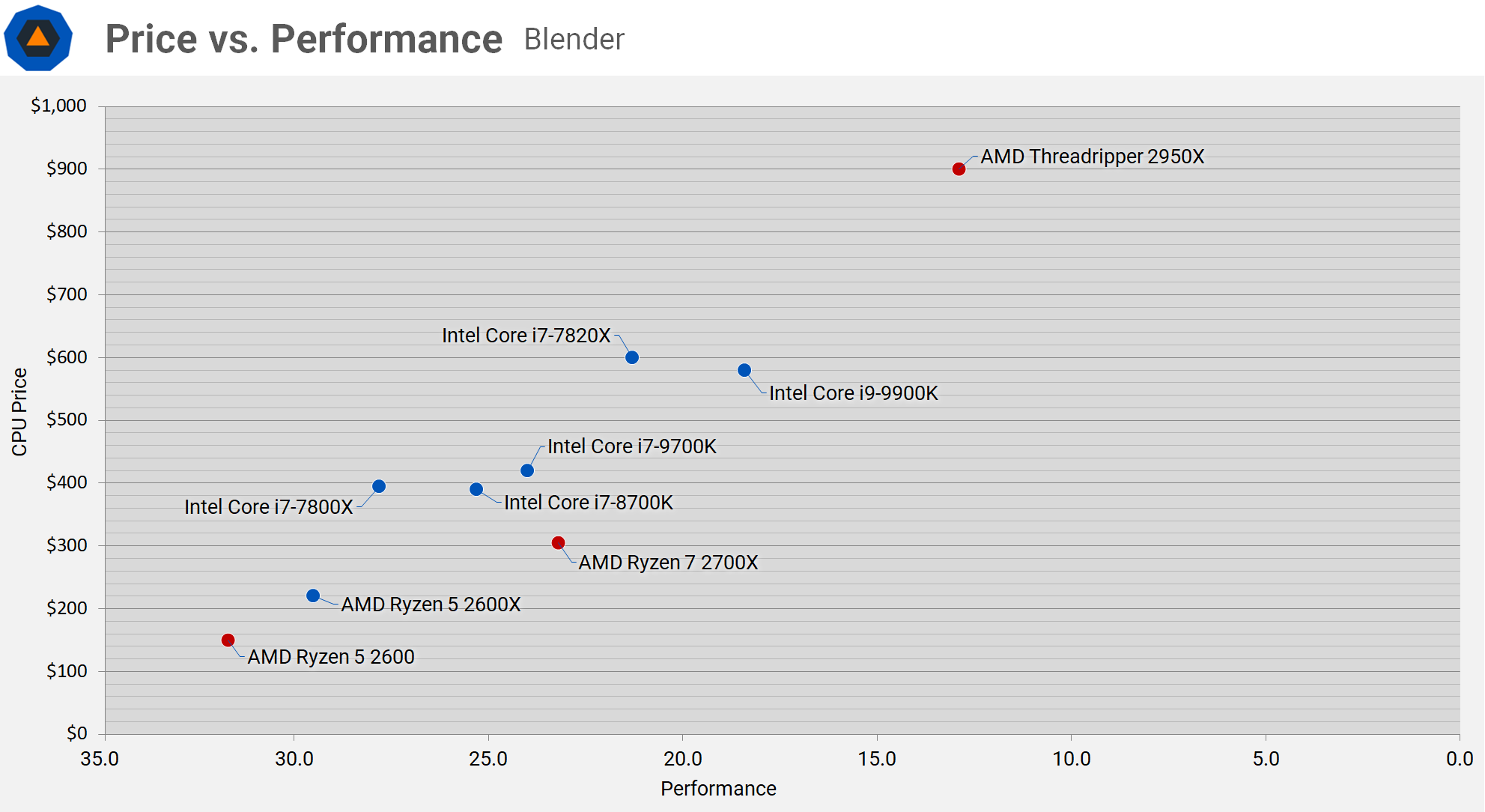 Intel Core i9-9900K and Core i7-9700K Review > Wrap Up: Price vs