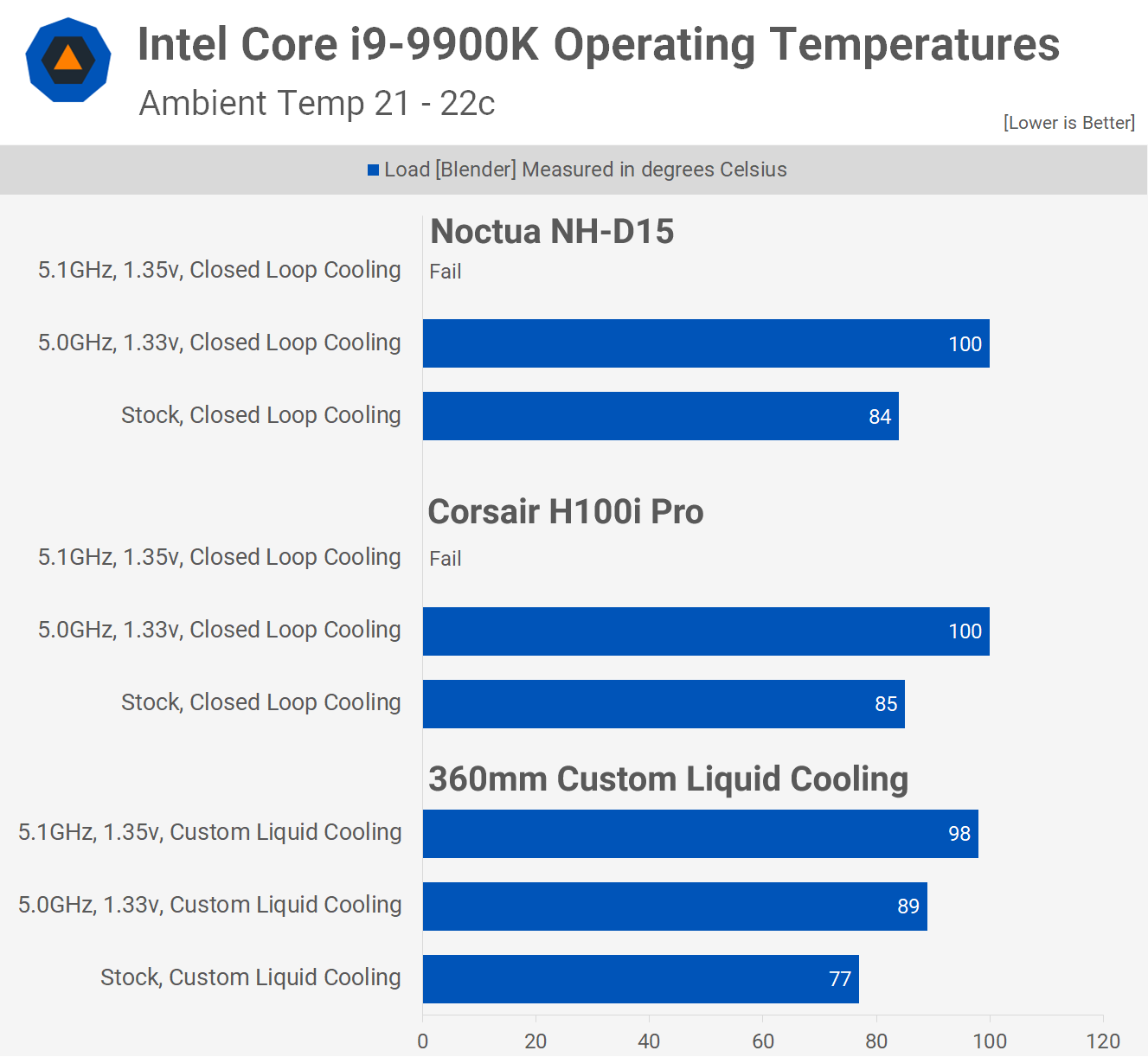 Intel Core i9-9900K and Core i7-9700K Review > Power Consumption and
