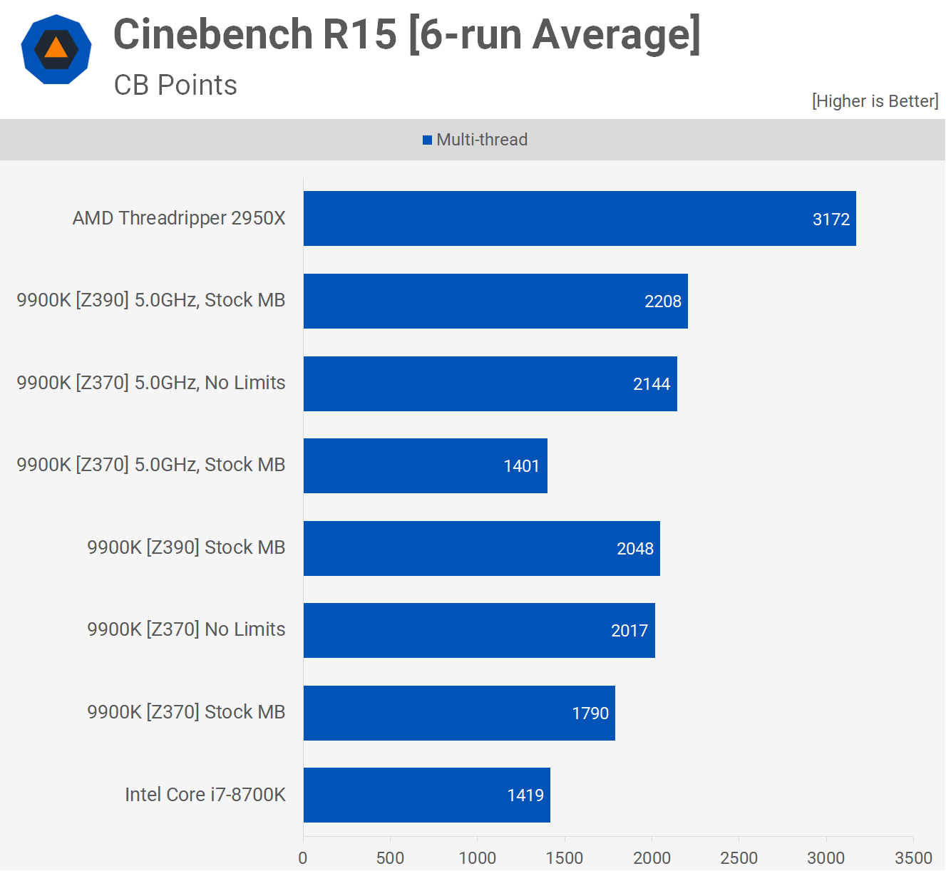 I9 9900k Official Reviews from Anandtech, Tomshardware  Add