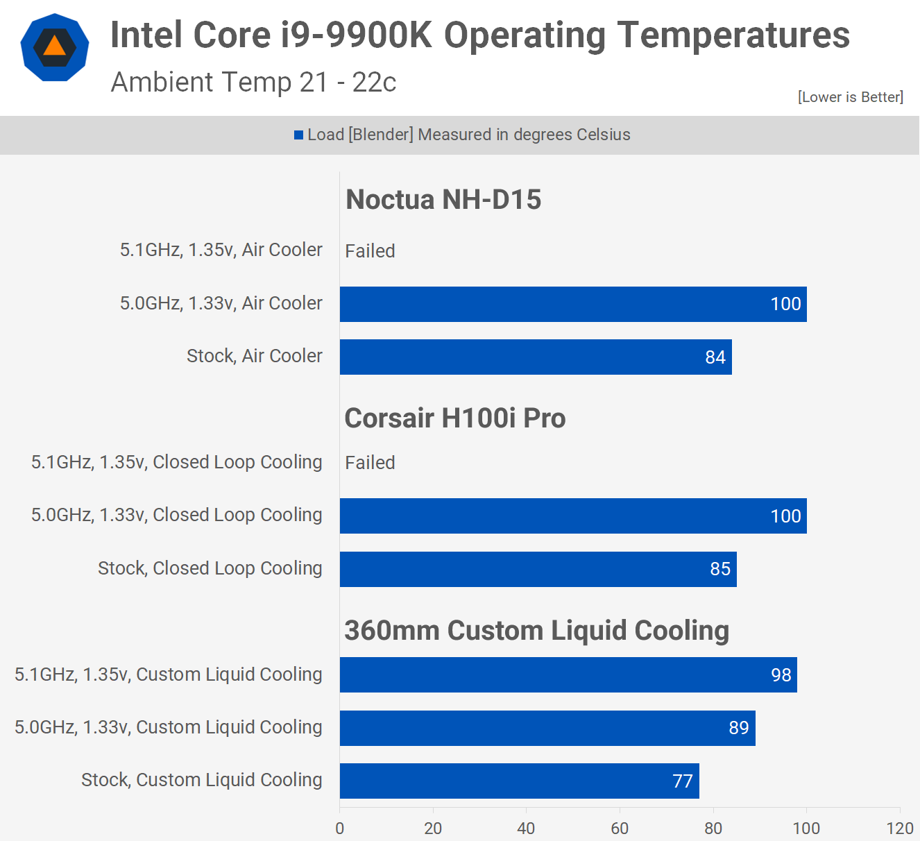 Solder vs  Paste on the Core i9-9900K - TechSpot