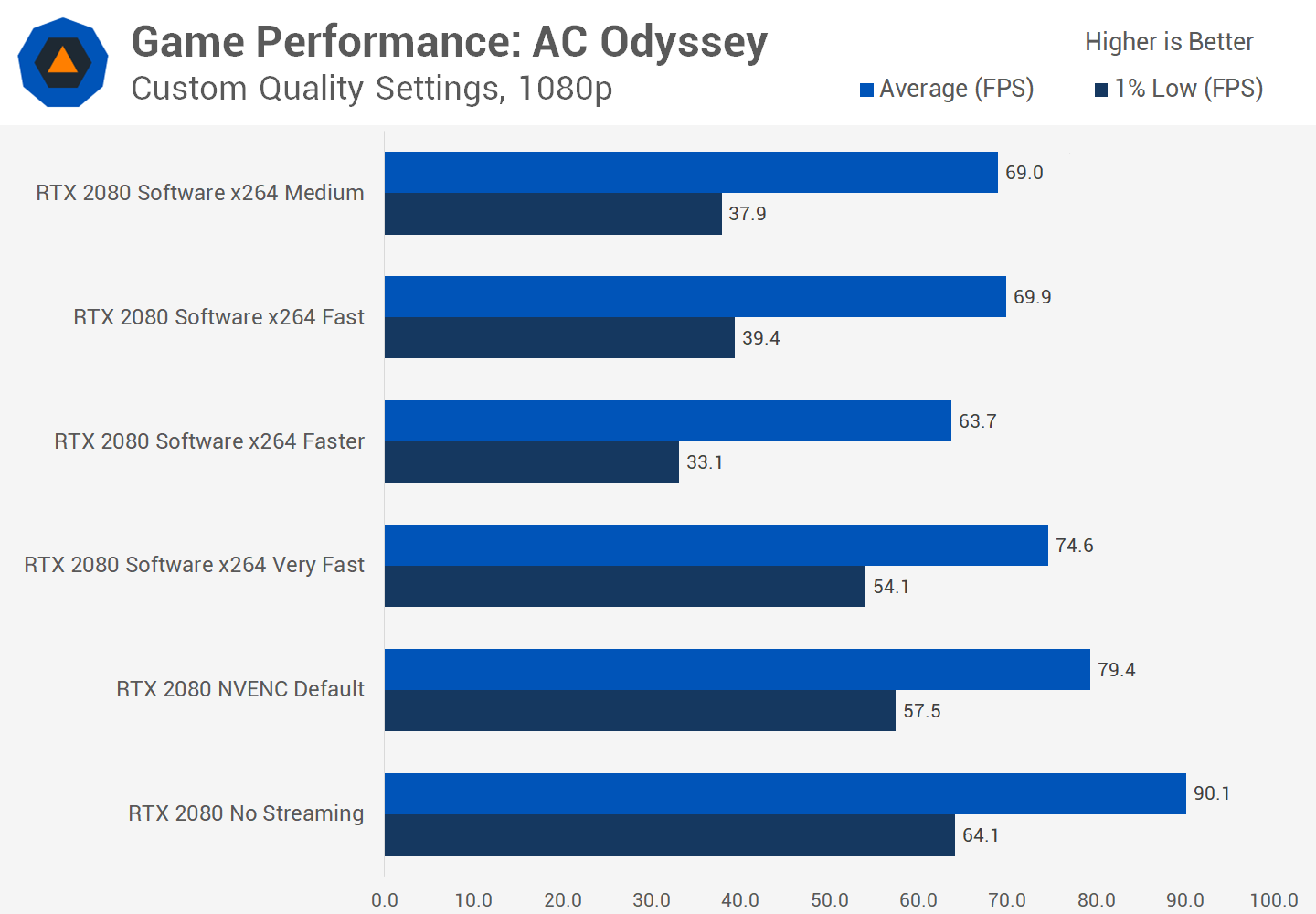 Game Streaming Investigation: Which Quality Settings Are Best