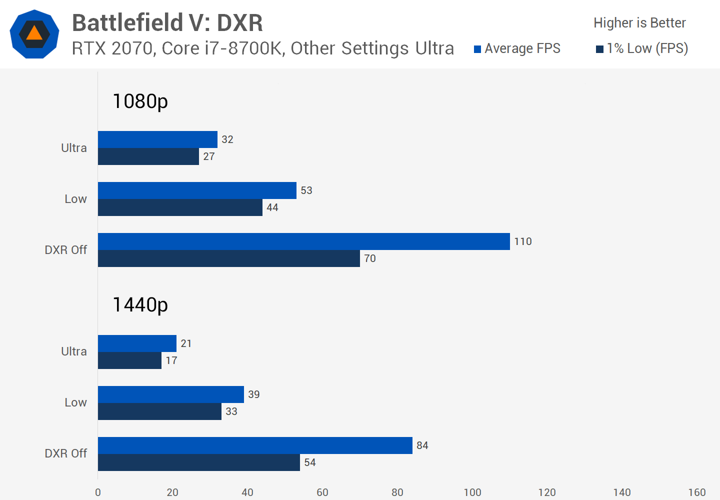 Battlefield V DXR Real-Time Ray Tracing Performance Tested - TechSpot