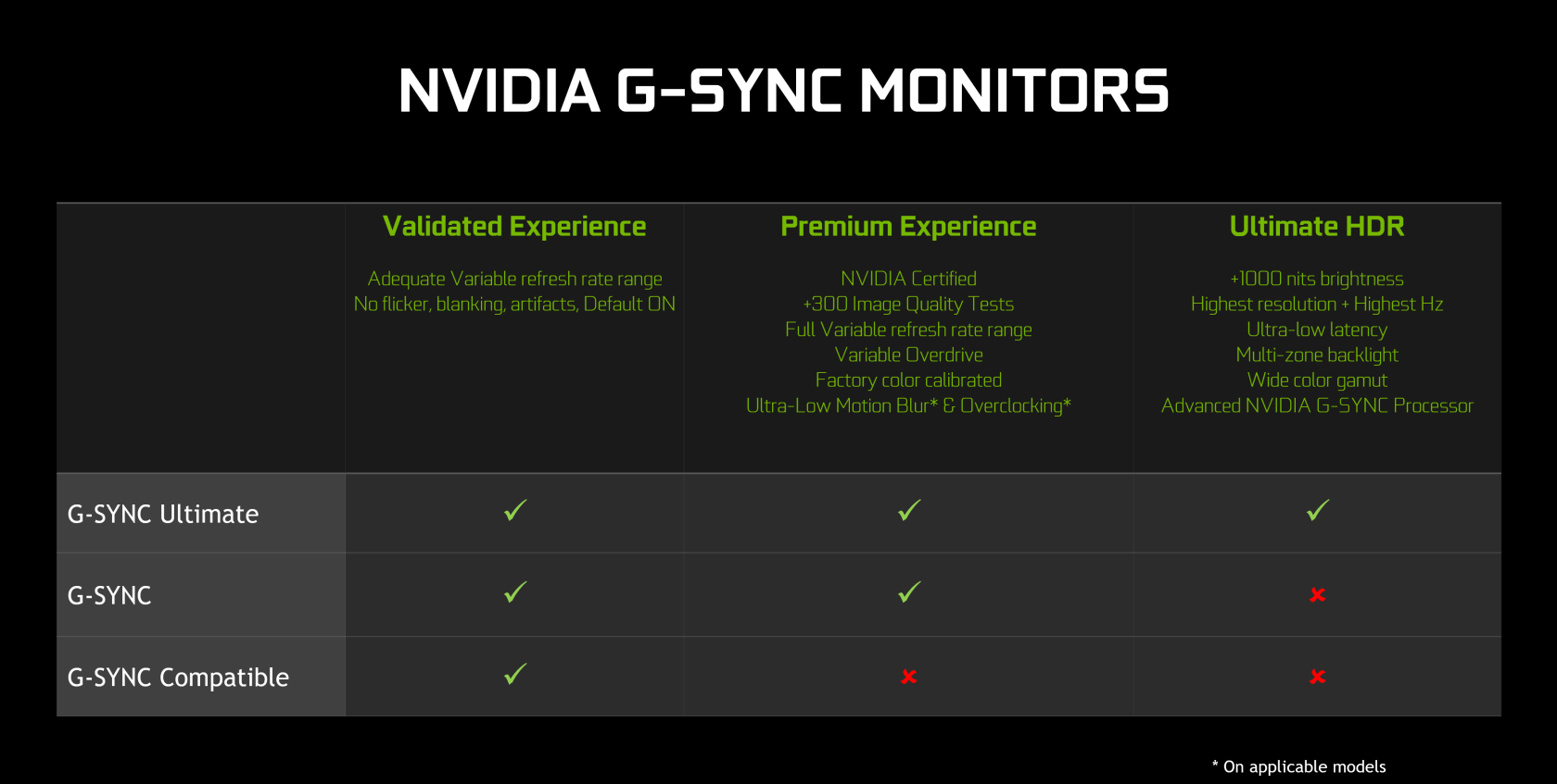 Using FreeSync with Nvidia GPUs Examined - TechSpot