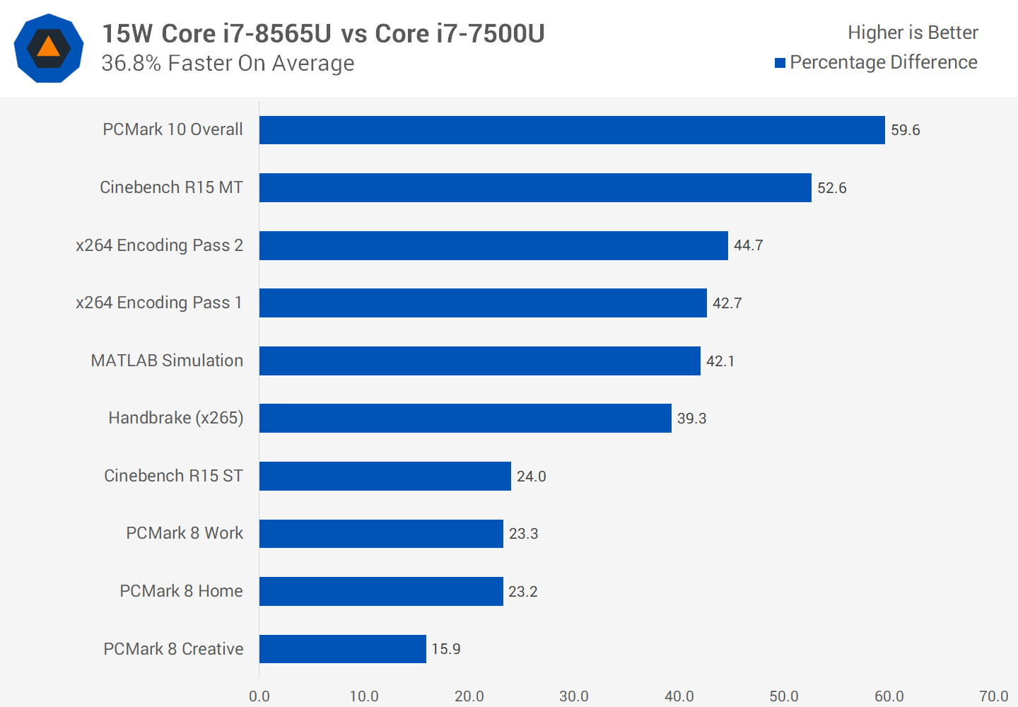 Testing Intel Whiskey Lake CPUs: Core i7-8565U Review - TechSpot