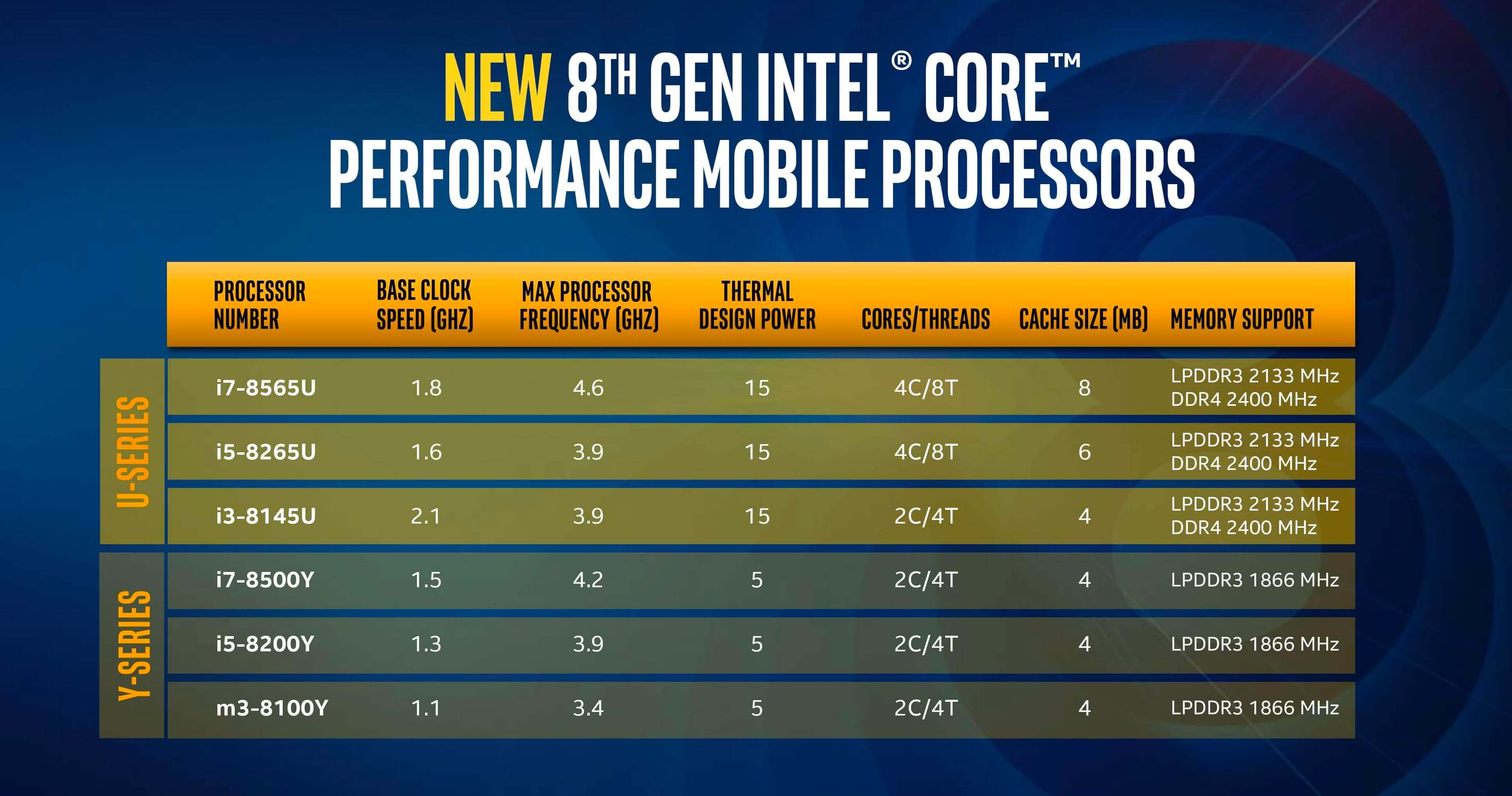 Testing Intel Whiskey Lake CPUs: Core i7-8565U Review - TechSpot Forums
