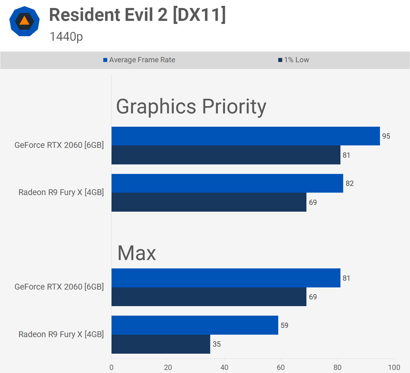 Is 6GB VRAM Enough for 1440p Gaming? Testing Usage with