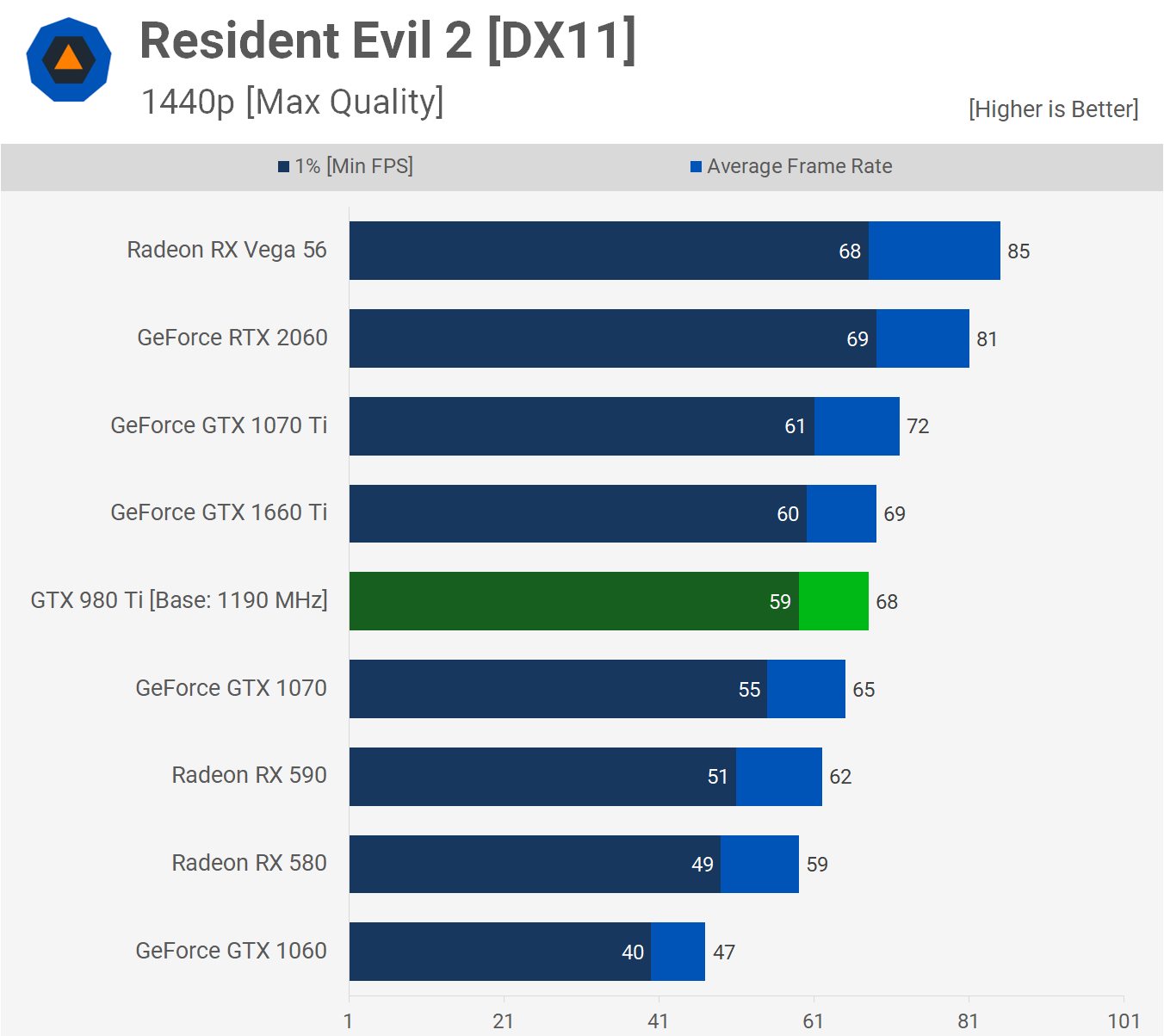 A Blast from the Past: GeForce GTX 980 Ti vs  GTX 1660 Ti vs  RTX