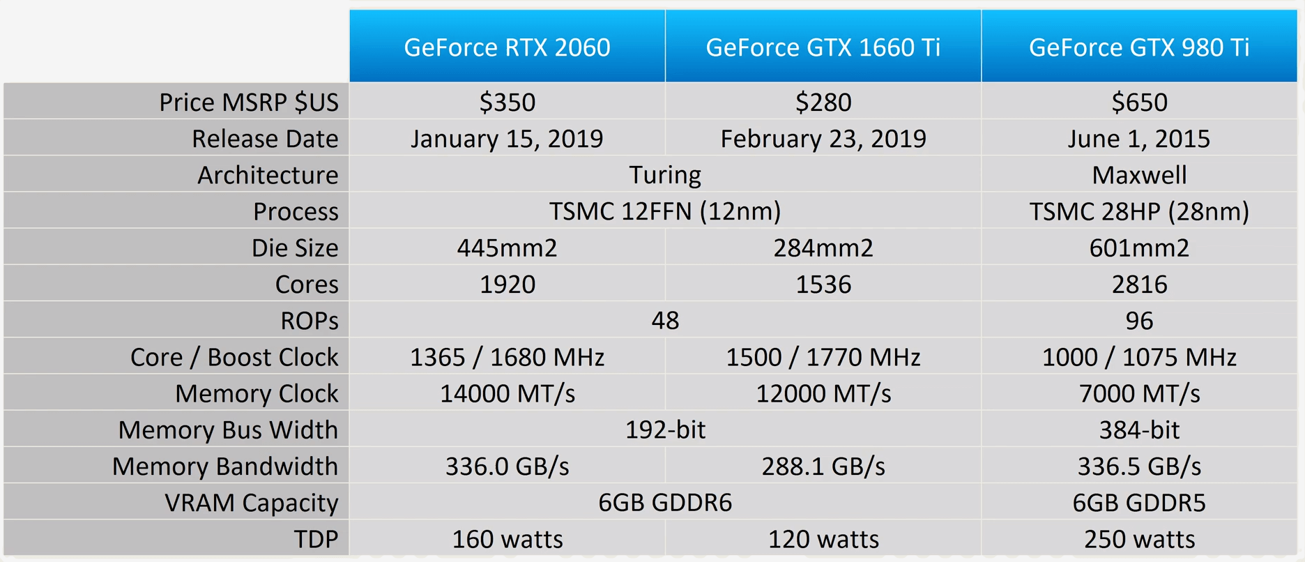 A Blast from the Past: GeForce GTX 980 Ti vs  GTX 1660 Ti vs