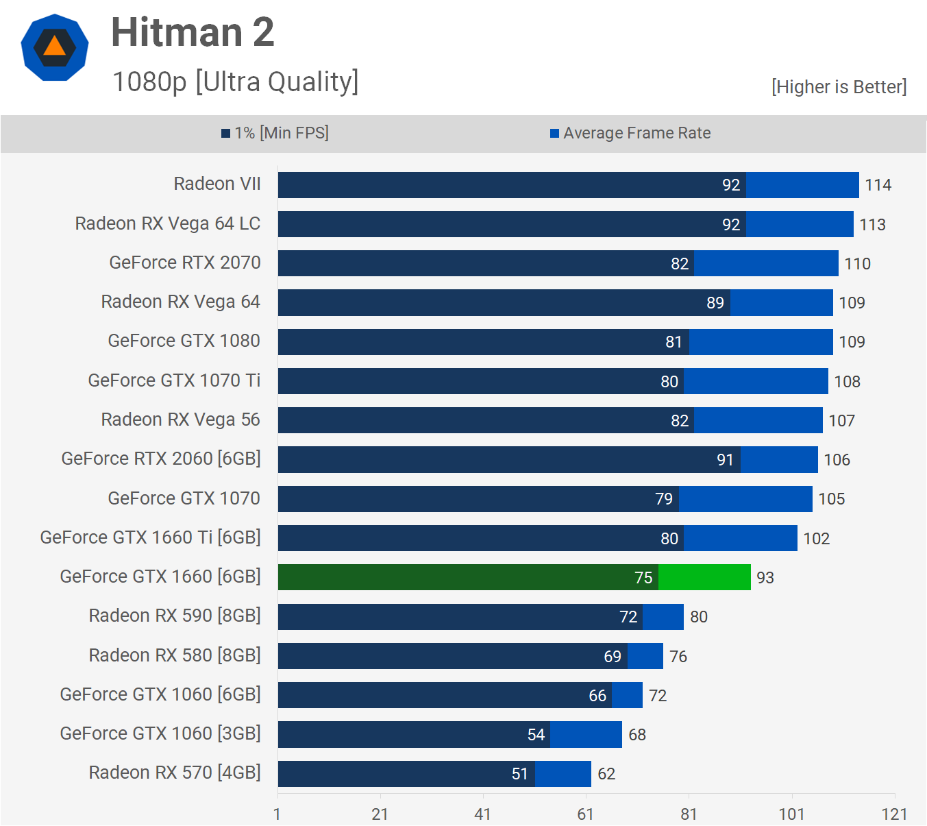 NVIDIA/AMD Linux Gaming Performance For Hitman 2 On Steam