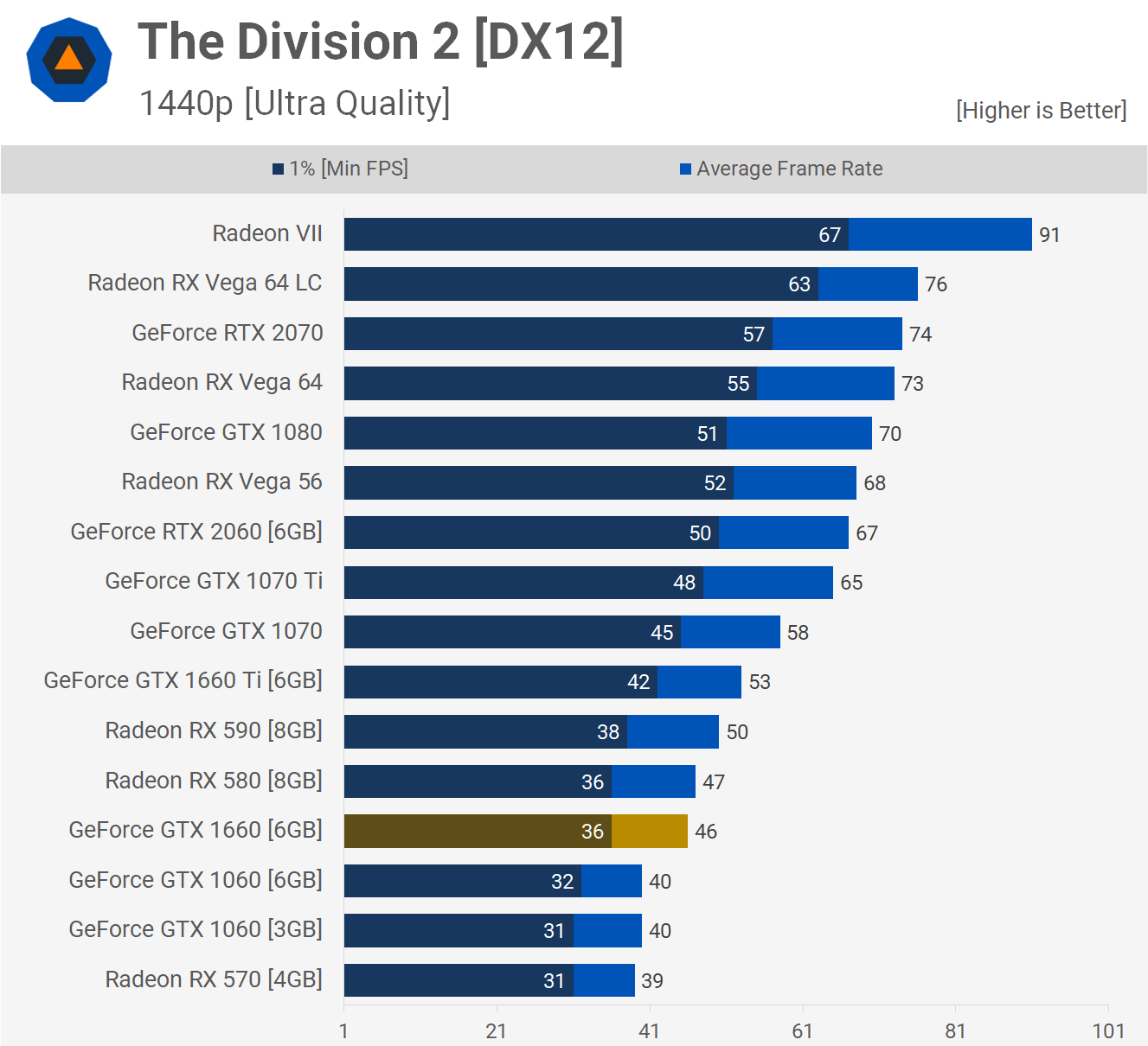 GeForce GTX 1660 Tested: 33 Game Benchmark feat  The Division 2
