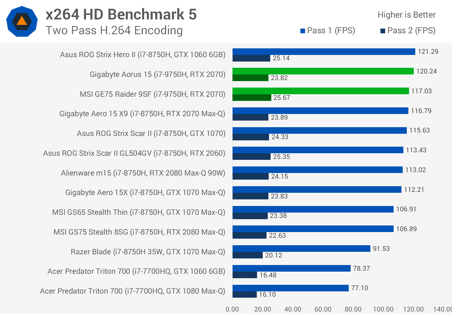 Intel Core i7-9750H vs i7-8750H Review - TechSpot