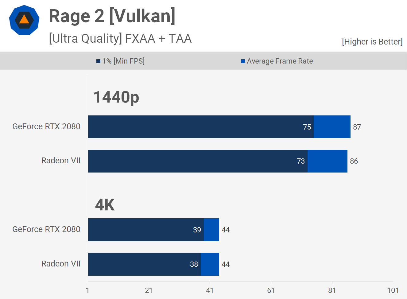 Radeon VII vs  GeForce RTX 2080 - TechSpot