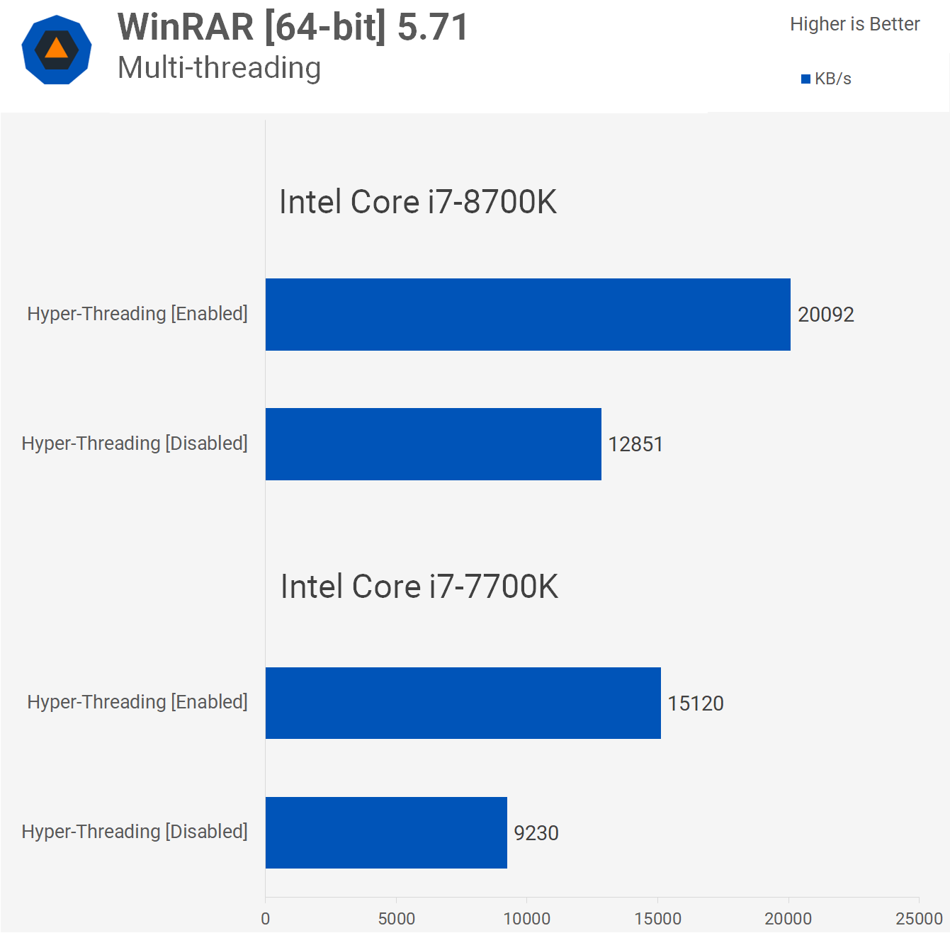 How Screwed is Intel without Hyper-Threading? - TechSpot