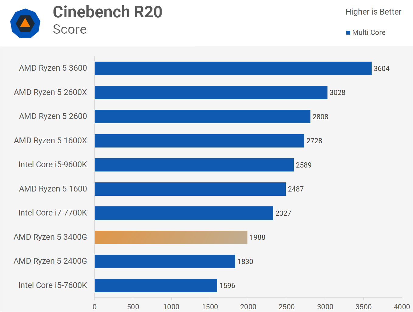 Ryzen 5 3400G Review: CPU + Vega Graphics - TechSpot