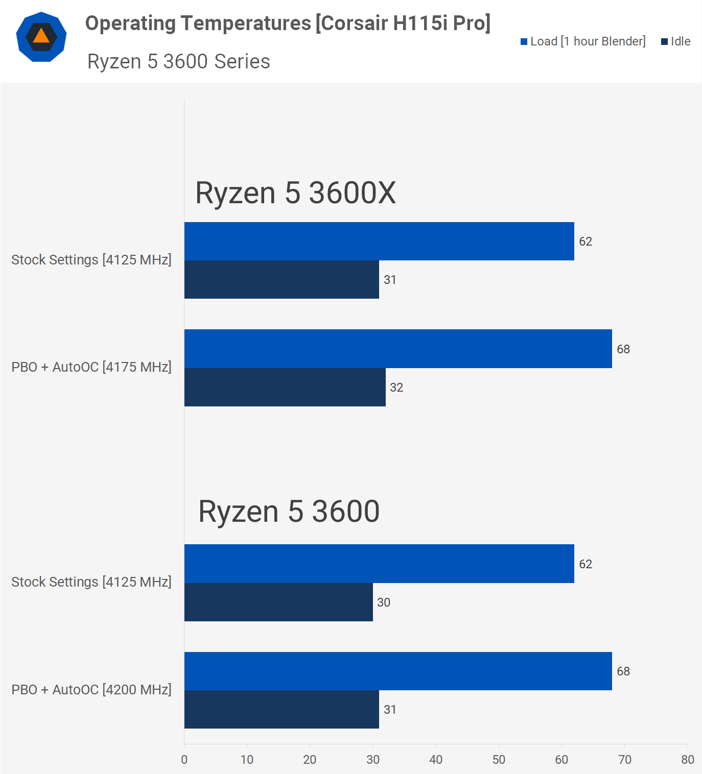 Ryzen 5 3600 vs  3600X: Which should you buy? - TechSpot
