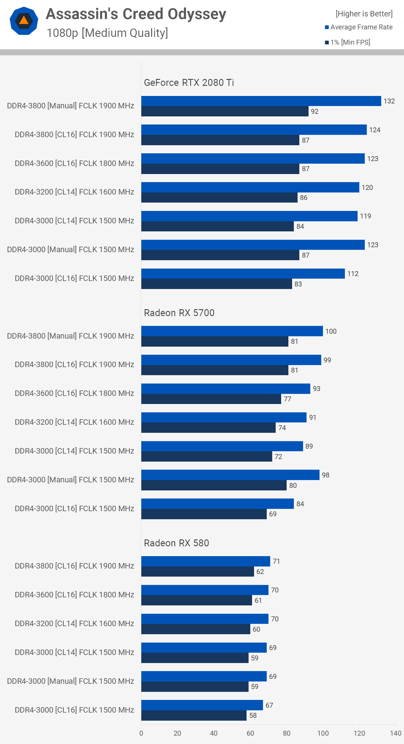 Testing 3rd-Gen Ryzen DDR4 Memory Performance and Scaling