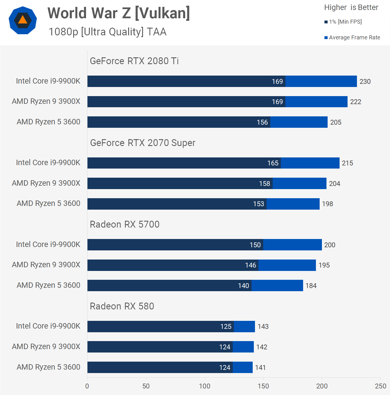 Ryzen 5 3600 vs  Ryzen 9 3900X vs  Core i9-9900K: GPU