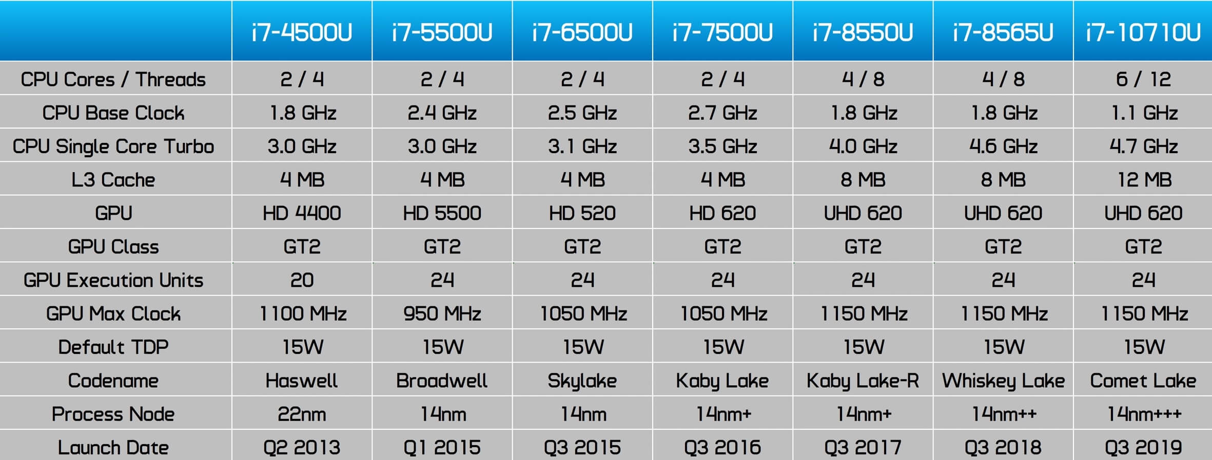 Intel Core i7-1065G7 Gaming Test: Integrated Graphics