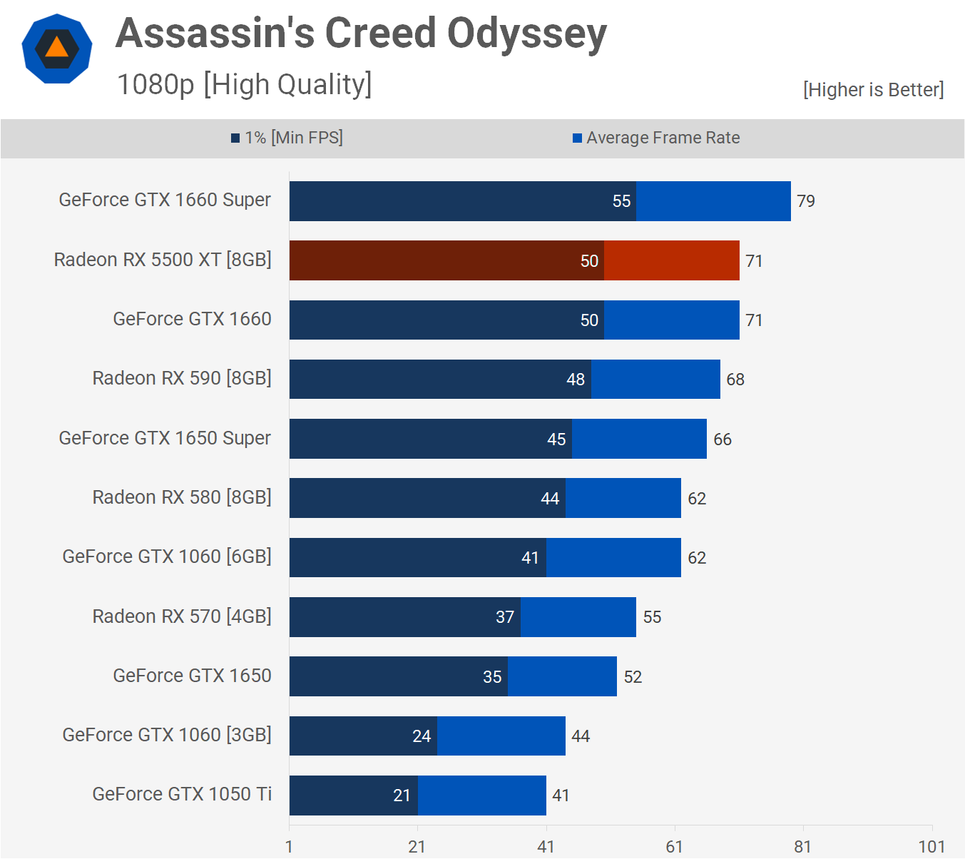 Gaming Test |   Assasins's Cread Odisey