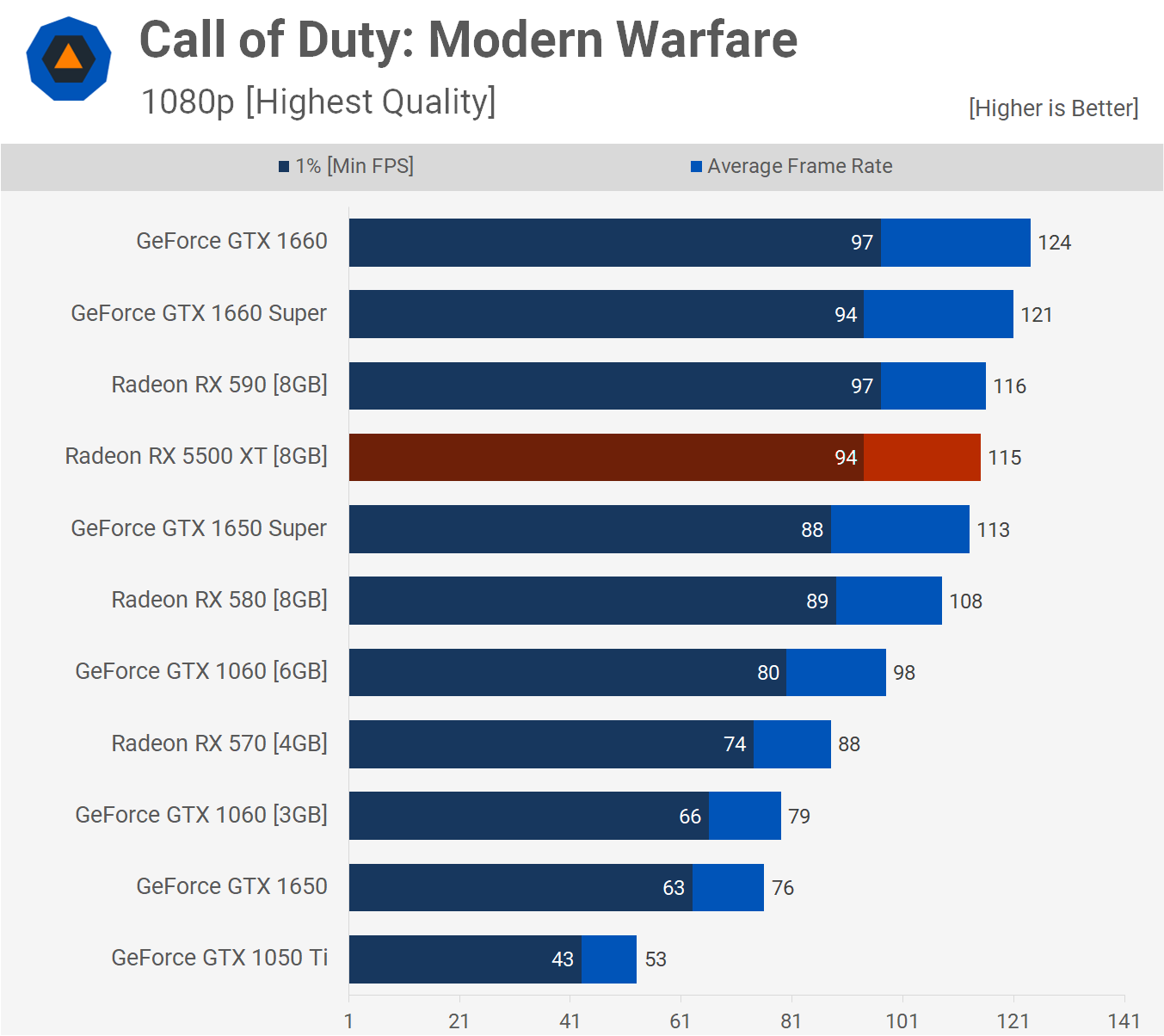 Gaming Test |  Call of Duty : Modern Warfare