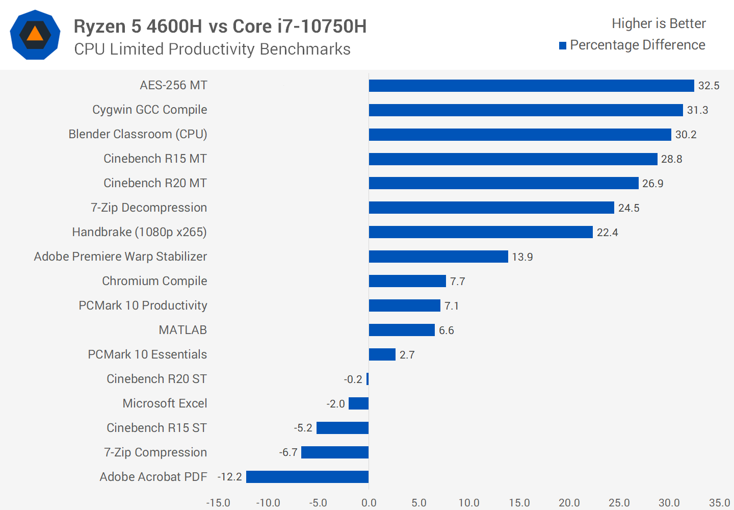 Ryzen 7 3700u Laptop For Cheap Or Wait For A Ryzen 4500u 4700u To Drop In Prices Anandtech Forums Technology Hardware Software And Deals