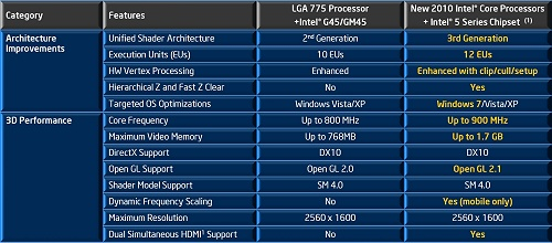 INTEL GM45 GRAPHICS MEDIA ACCELERATOR DRIVERS FOR PC