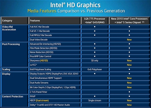 Intel HD Graphics Drivers and Intel Graphics Media Accelerator Drivers