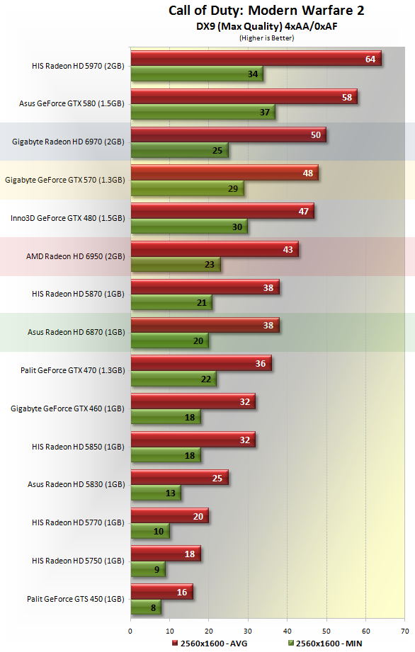 AMD Radeon HD 6950 Review > Benchmarks: Call of Duty ...
