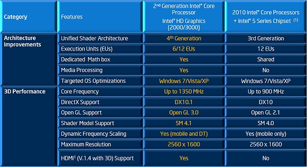 INTEL CLARKDALE INTEGRATED GRAPHICS DESCARGAR CONTROLADOR