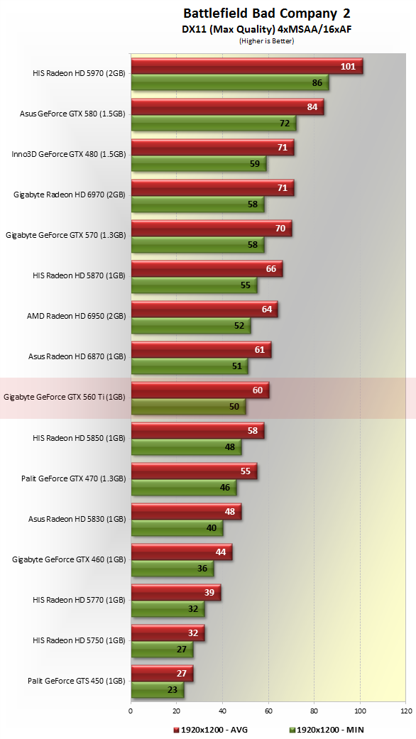 Nvidia GeForce GTX 560 Ti Review > Benchmarks: Battlefield ...