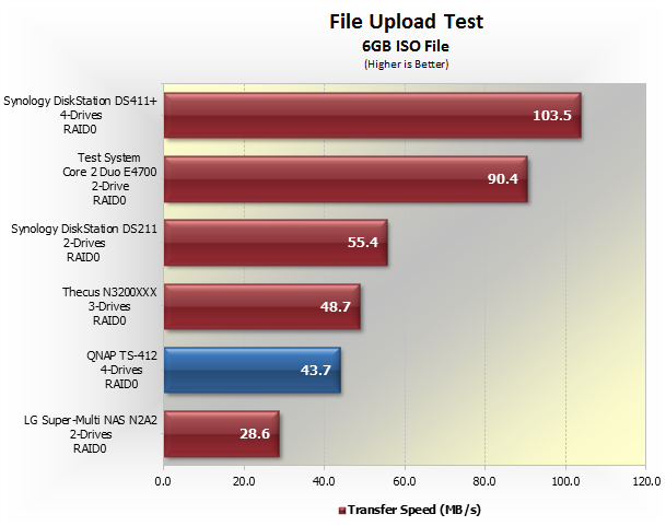 QNAP TS-412 Turbo NAS Review > Benchmarks: File Upload