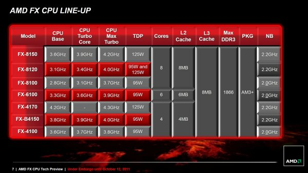 Bulldozer Arrives: AMD FX-8150 Review > The AMD FX Series