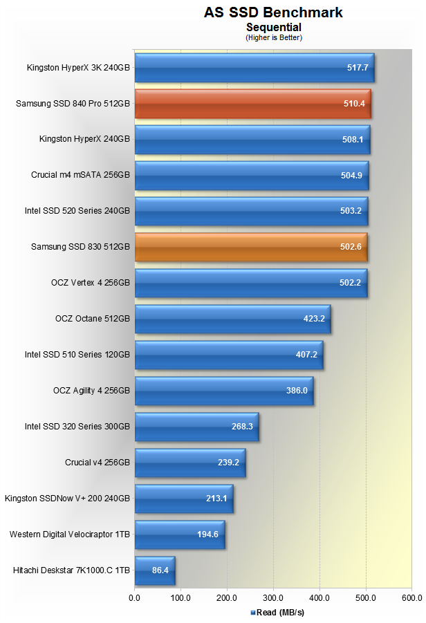 Samsung 840 Pro SSD Review > Benchmarks: AS SSD Benchmark