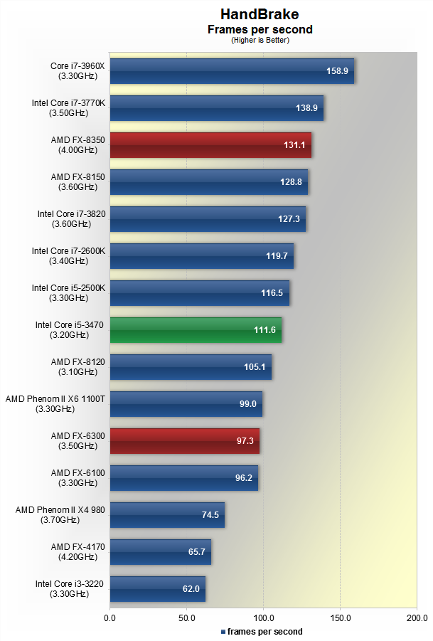 AMD FX-8350 and FX-6300 Piledriver Review > Encoding
