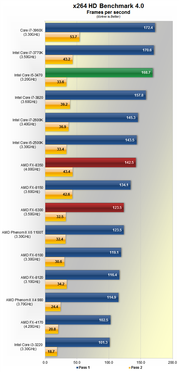 AMD FX 8350 And 6300 Piledriver Review
