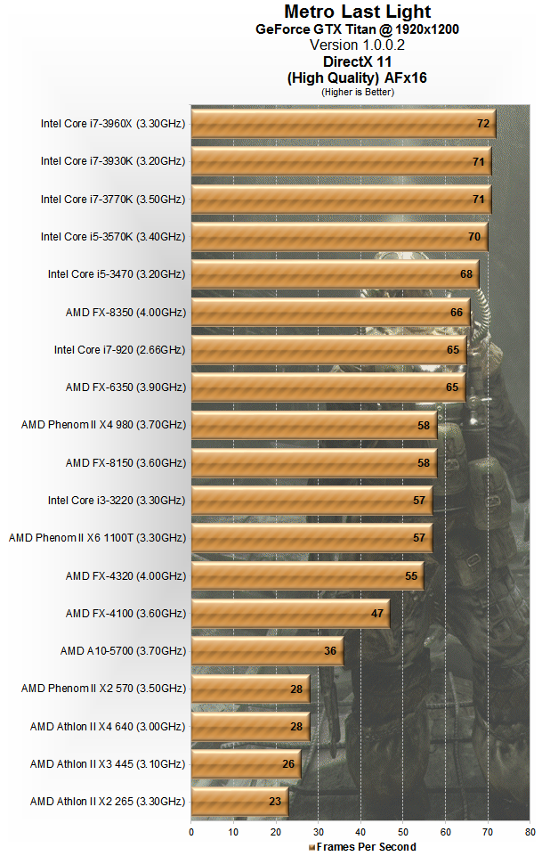 PCforum Gaming Graphics Chart