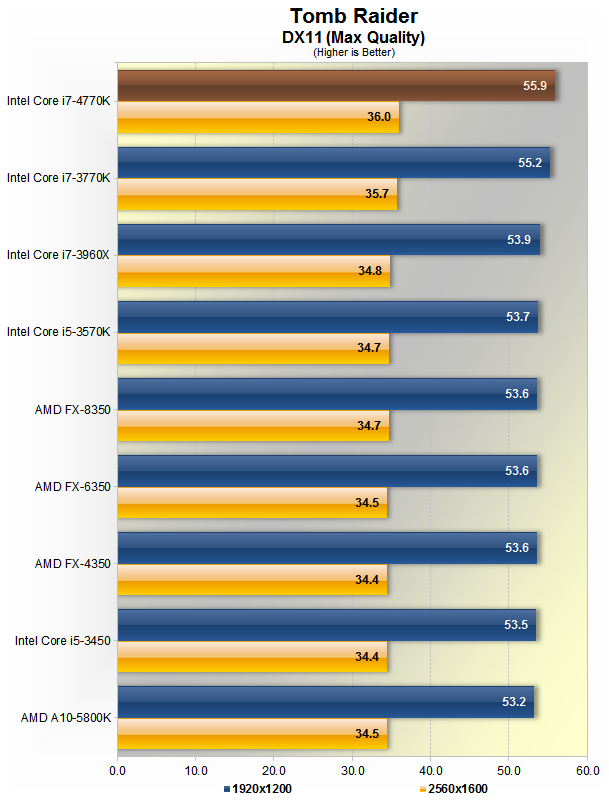 Intel Haswell Makes Its Debut: Core i7-4770K Review > Gaming
