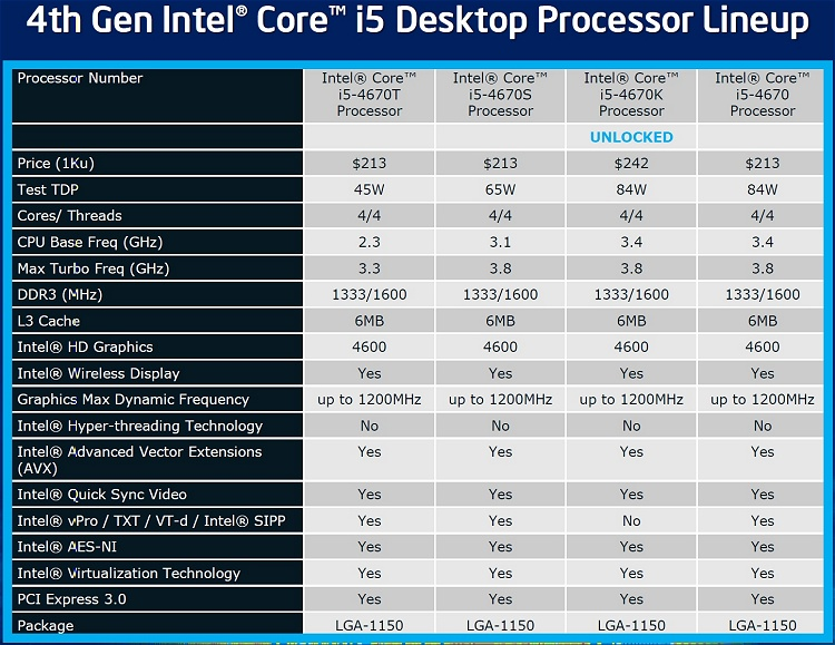 Intel Haswell Makes Its Debut: Core i7-4770K Review - TechSpot
